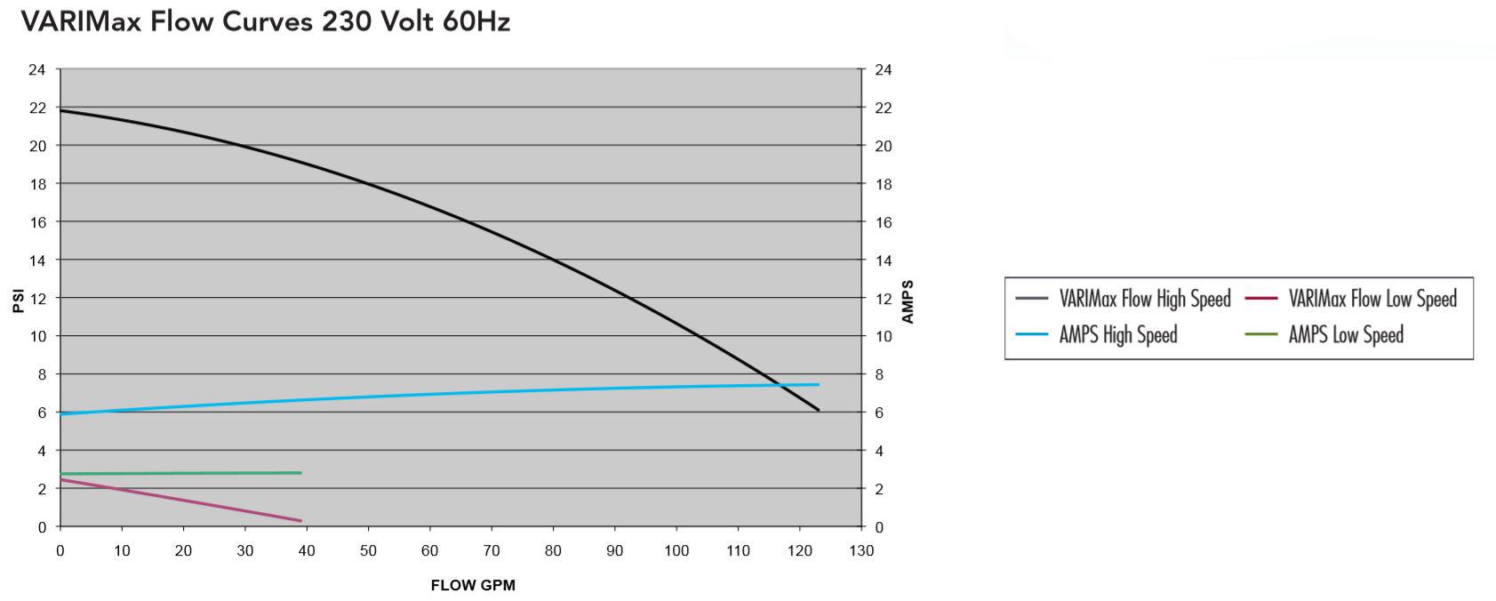 Varimax Pump Curve
